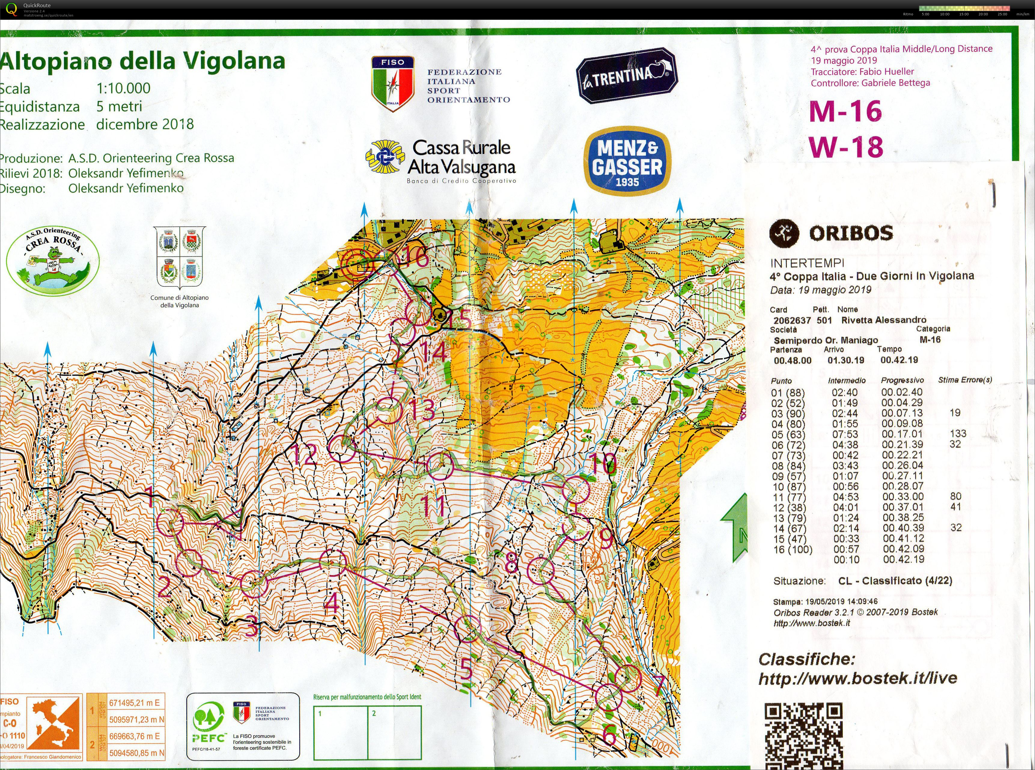 Italian Middle Championship 4th stage (2019-05-19)